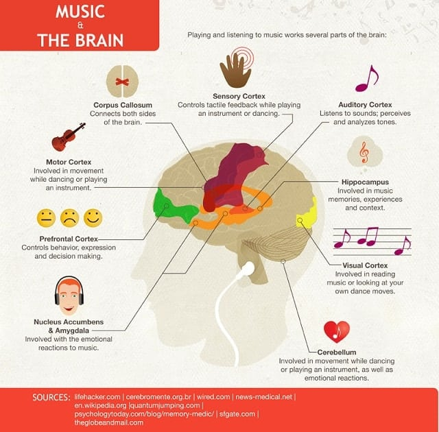does music affect your mood